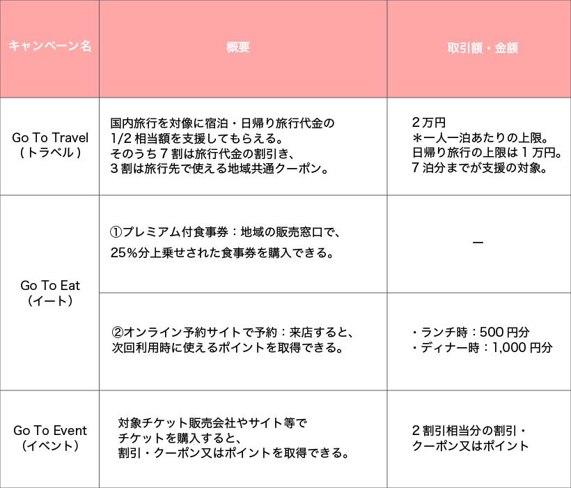 Gotoキャンペーンの内容