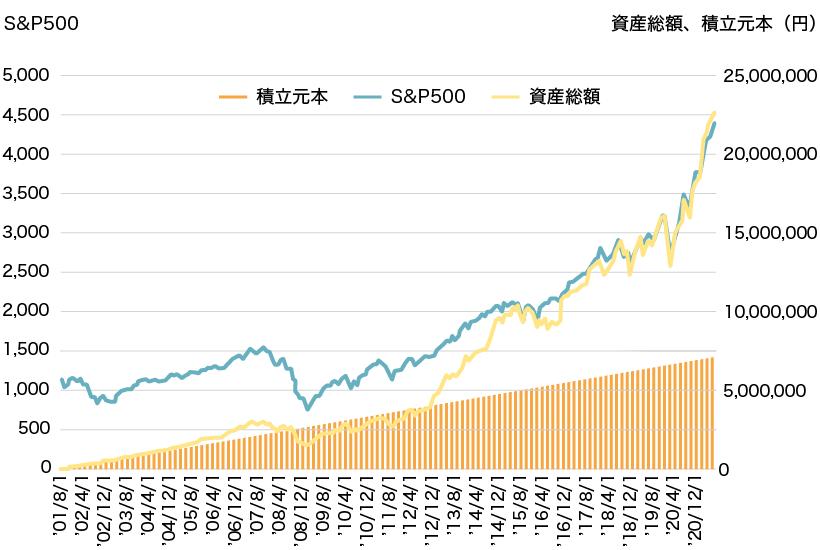 毎月3万円ずつS&P500に投資した場合